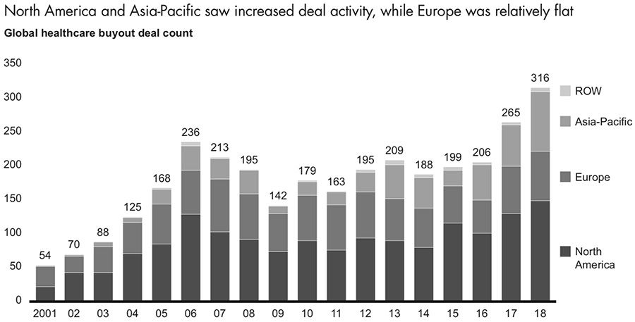 North America and Asia-Pacific saw increased deal activity, while Europe was relatively flat