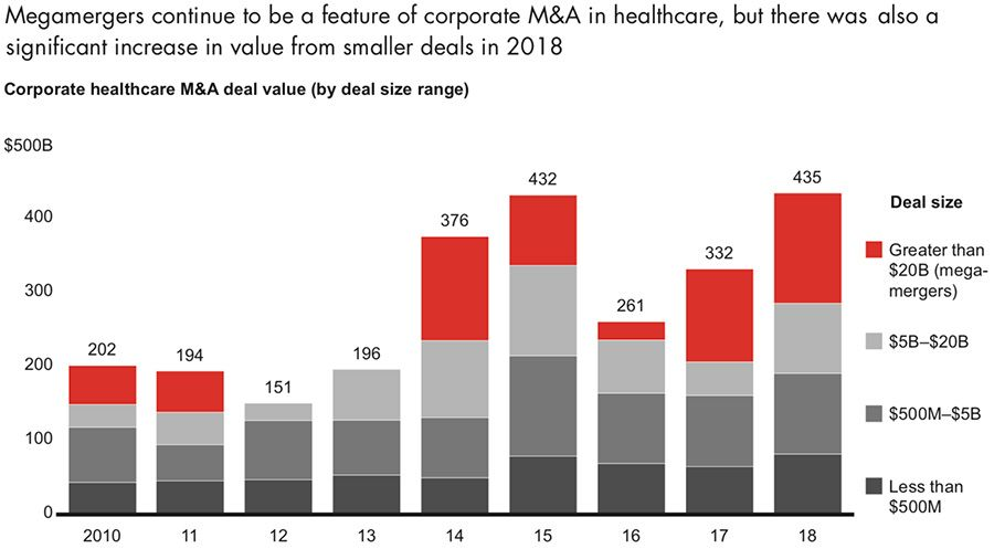 Megamergers continue to be a feature of corporate M&A in healthcare, but there was also a significant increase in value from smaller deals in 2018