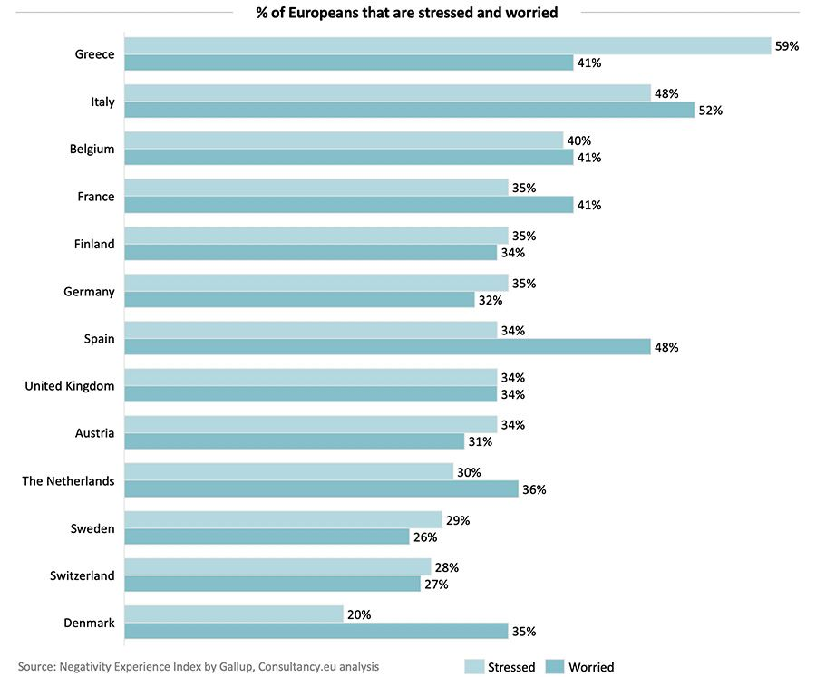 % of Europeans that are stressed and worried