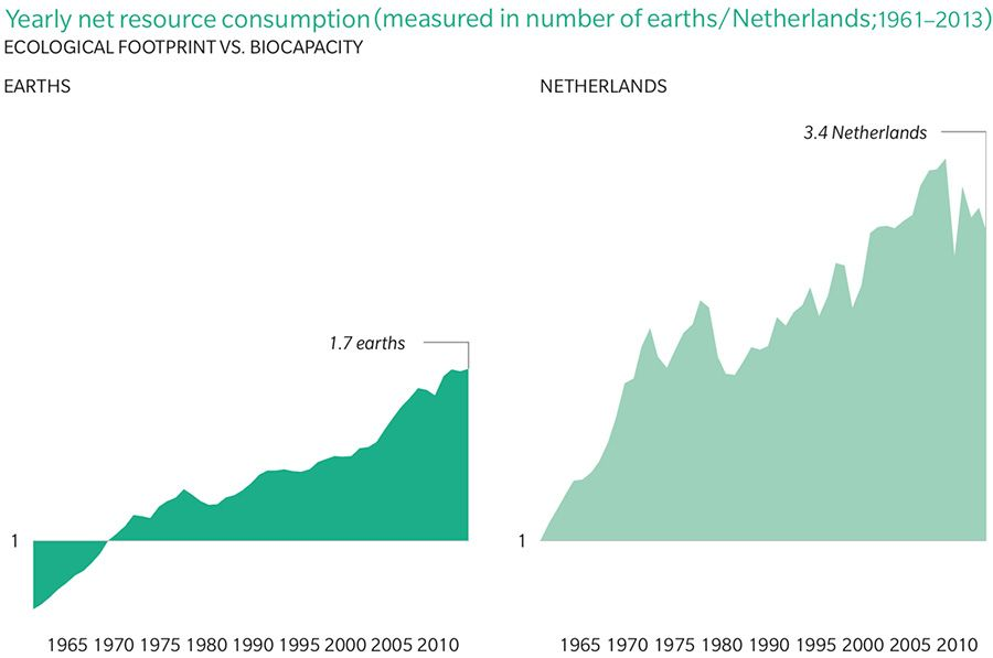 Yearly net resource consumption in terms of ecological footprint vs. biocapacity for earth / Netherlands