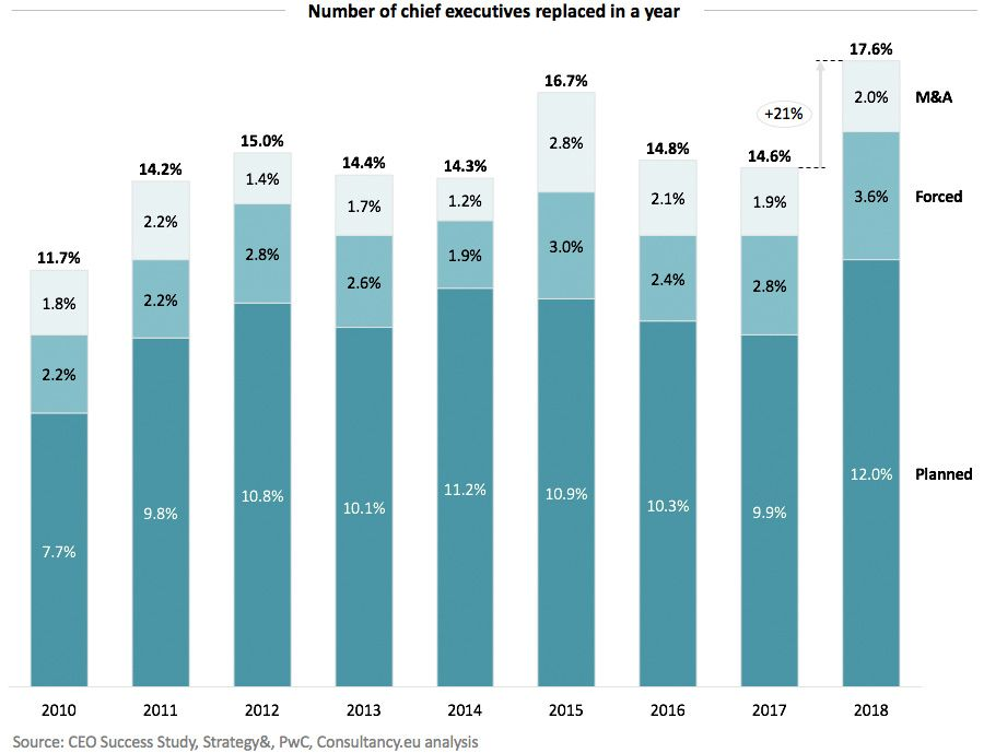 Number of chief executives replaced in a year