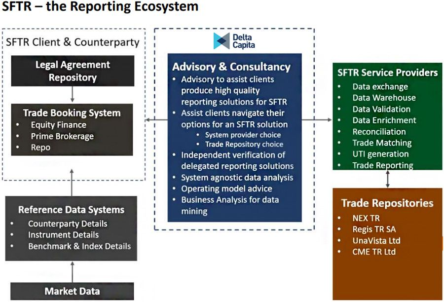 SFTR - The Reporting Ecosystem