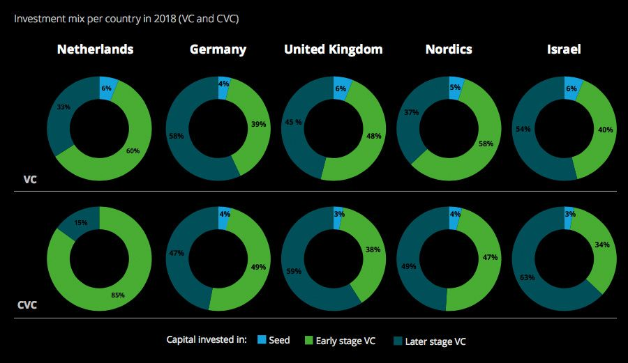 CVC investment mix per country