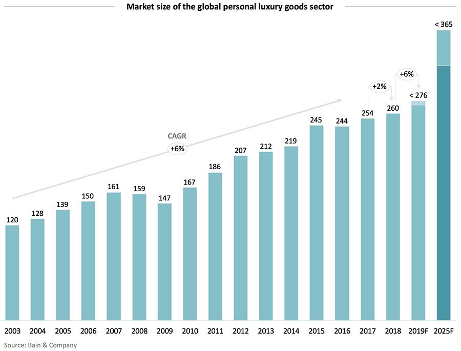 Market size of the global personal luxury goods sector