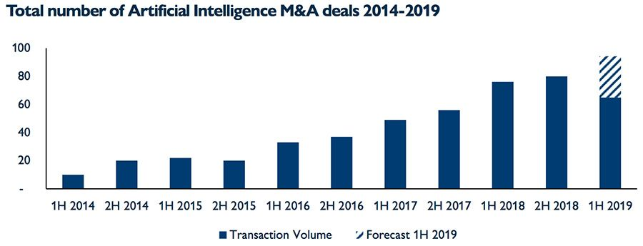 Total number of Artificial Intelligence M&A deals 2014-2019