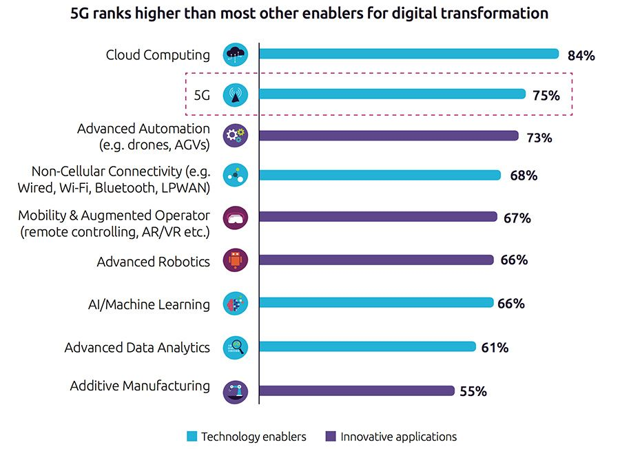 5G ranks higher than most other enablers for digital transformation
