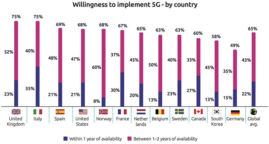 Willingness to implement 5G