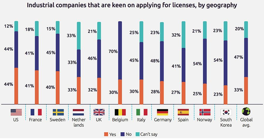 Industrial companies that are keen on applying for licenses, by geography