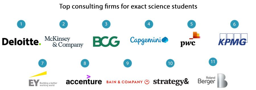 Top consulting firms for exact science students
