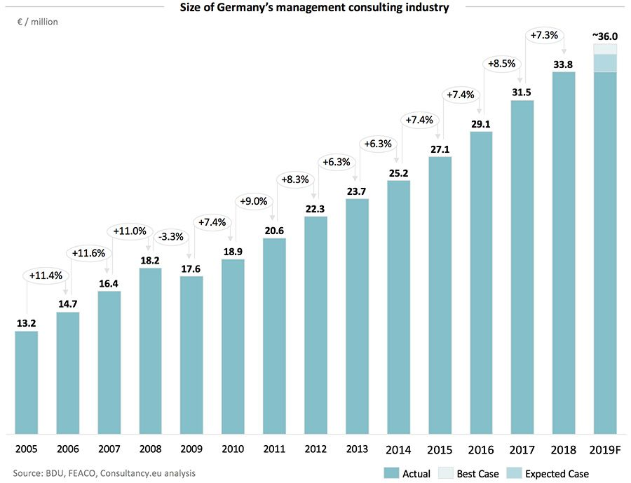 Size of Germany's management consulting industry