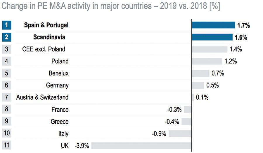 Change in PE M&A activity in major countries - 2019 vs 2018