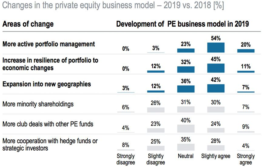 Changes in the private equity business model - 2019 vs 2018