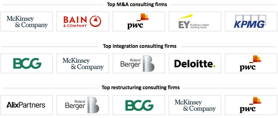 Top M&A consulting firms in Europe