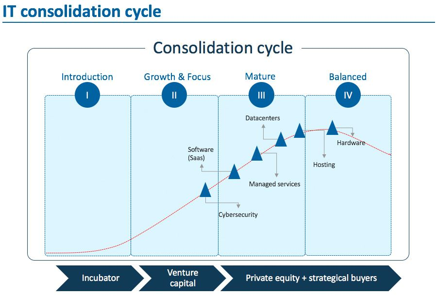 Consolidation in the Dutch IT market