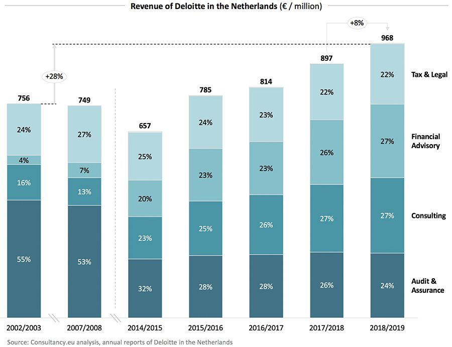 Revenue of Deloitte in the Netherlands