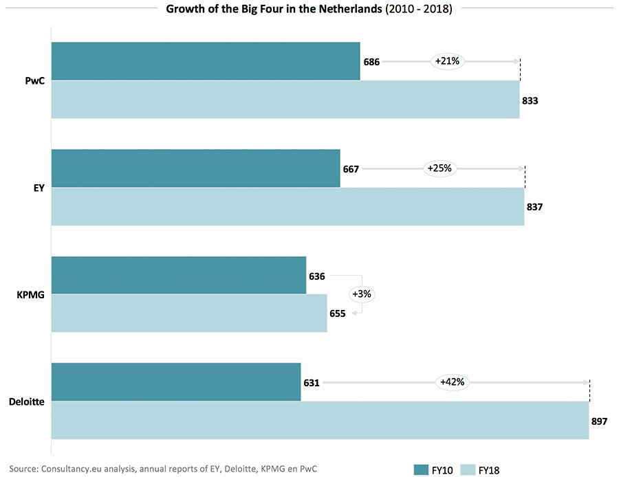 Growth of the Big Four in the Netherlands, 2010-2018