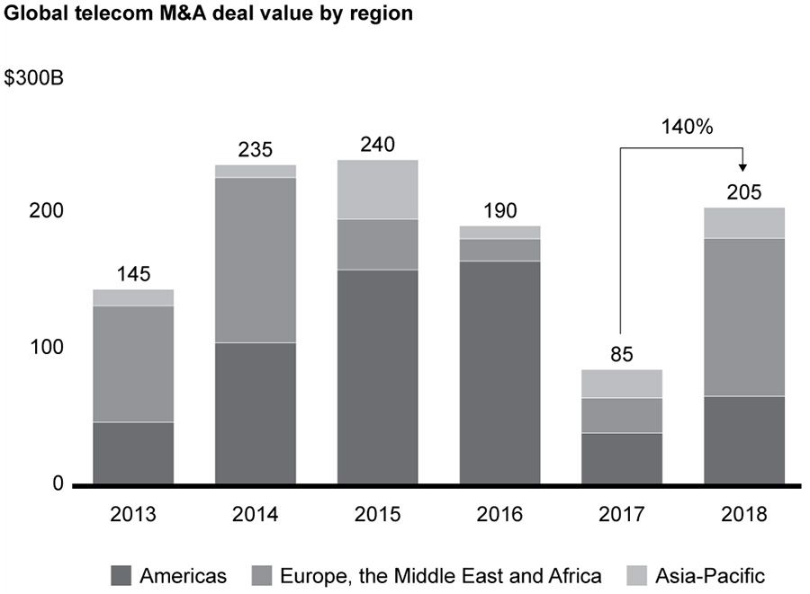 Global telecom M&A deal value by region