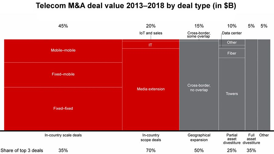 Telecom M&A deal value 2013-2018 by deal type