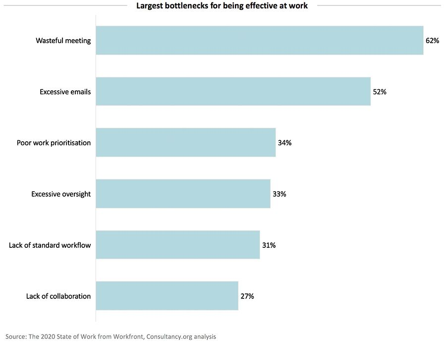 Largest bottlenecks for being effective at work
