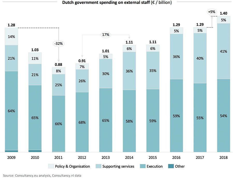 Dutch governement spending on external staff