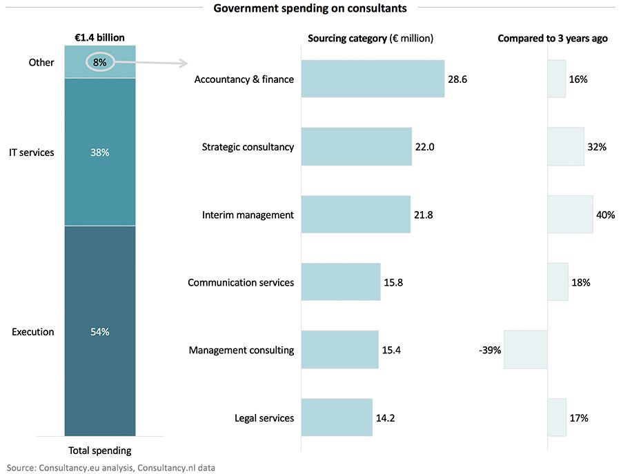 Government spending on consultants