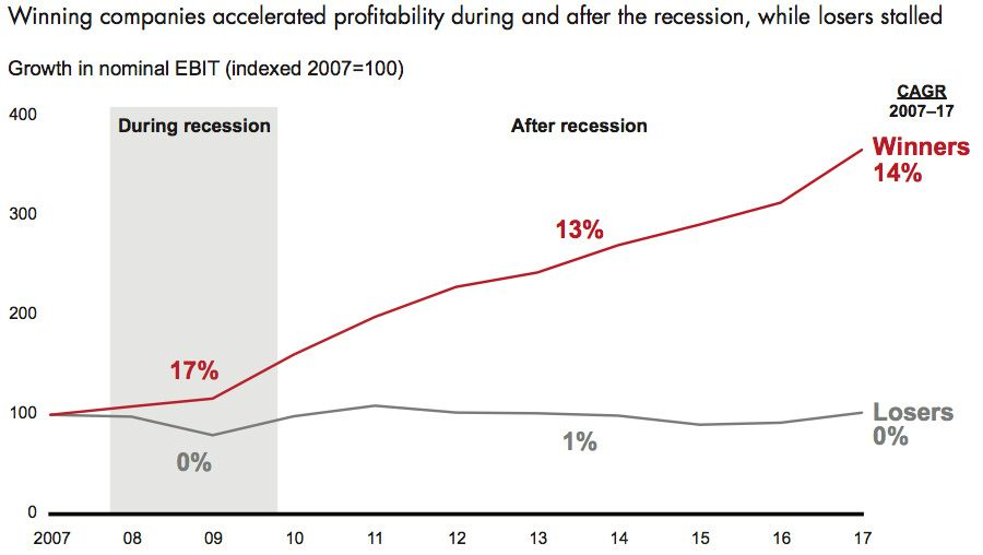 Winning companies accelerated profitability during and after the recession, while losers stalled