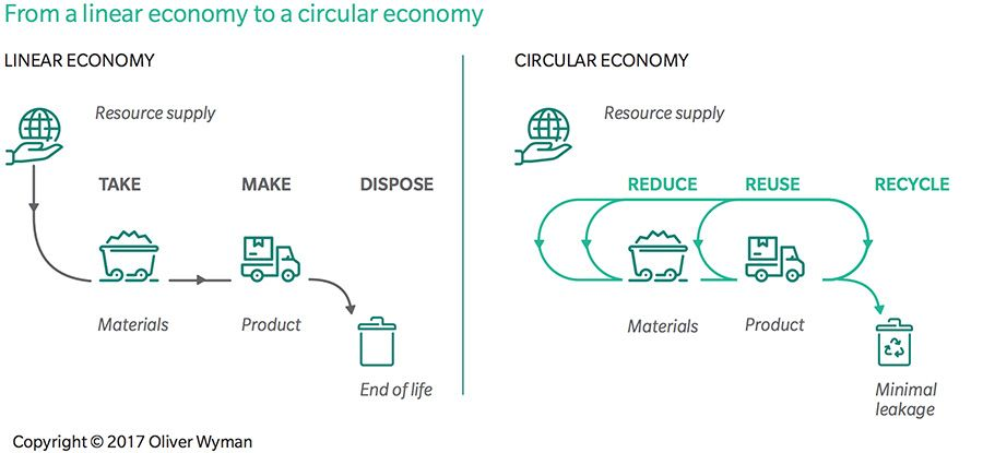 From a linear economy to a circular economy