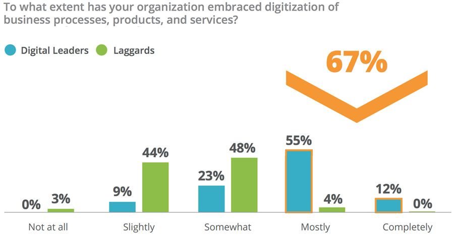To what extent has your organization embraced digitization of business processes, products, and services? - Digital leaders vs Laggards