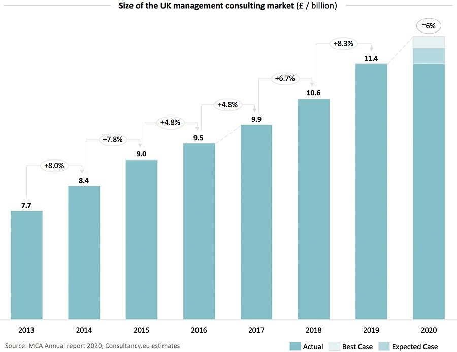 Size of the UK management consulting market 2020
