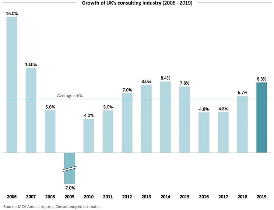 Growth of UK's consulting industry 2006 - 2019
