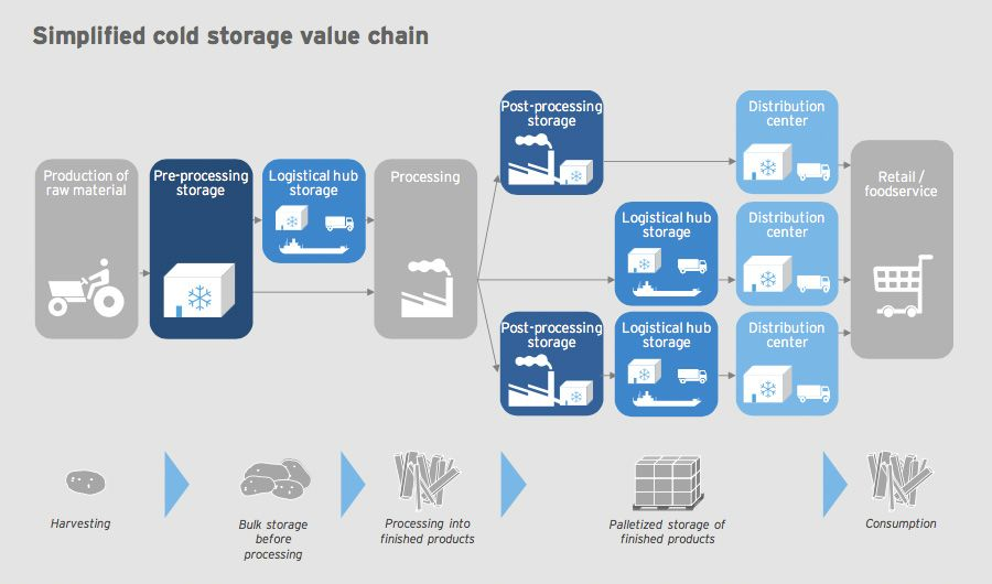 Simplified cold storage value chain