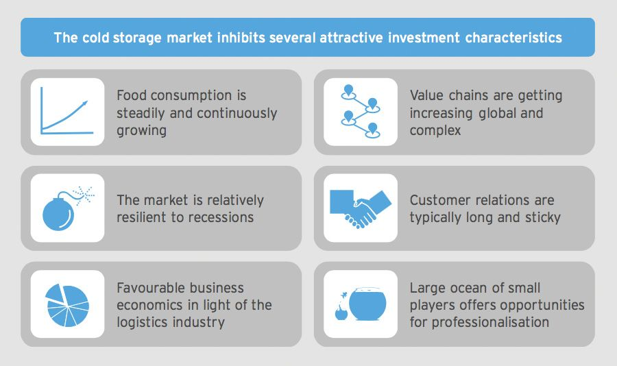 The cold storage market inhibits several attractive investment characteristics
