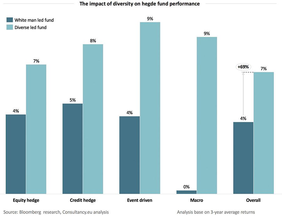 The impact of diversity on hedge fund performance