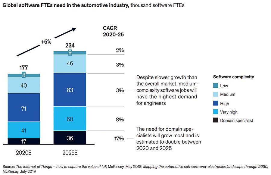 Global software FTEs need in the automotive industry