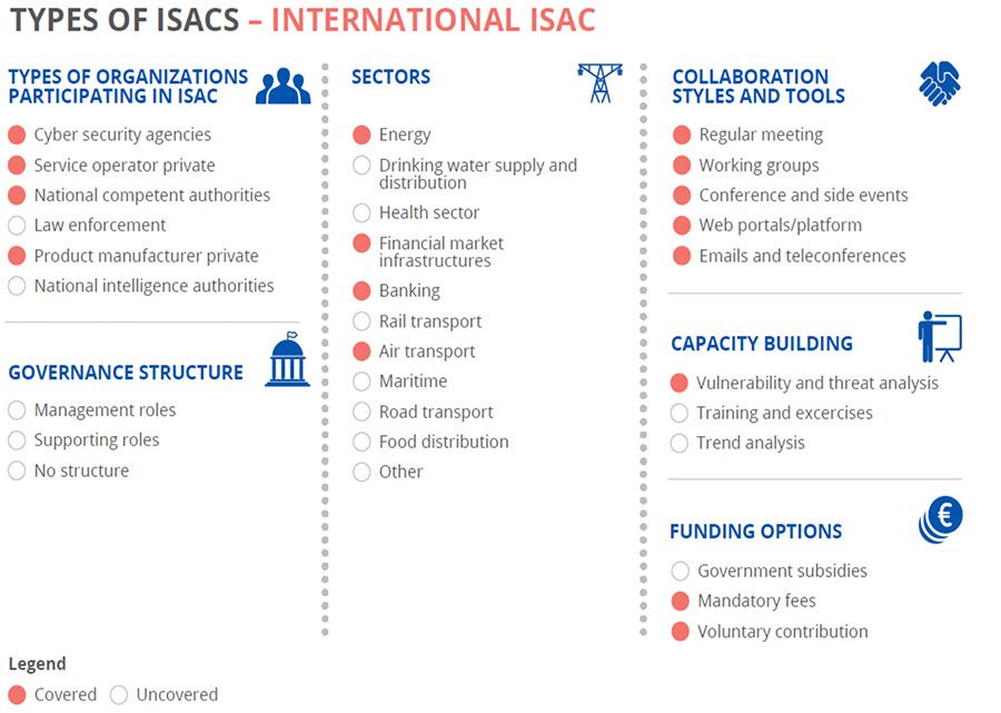Types of ISACs