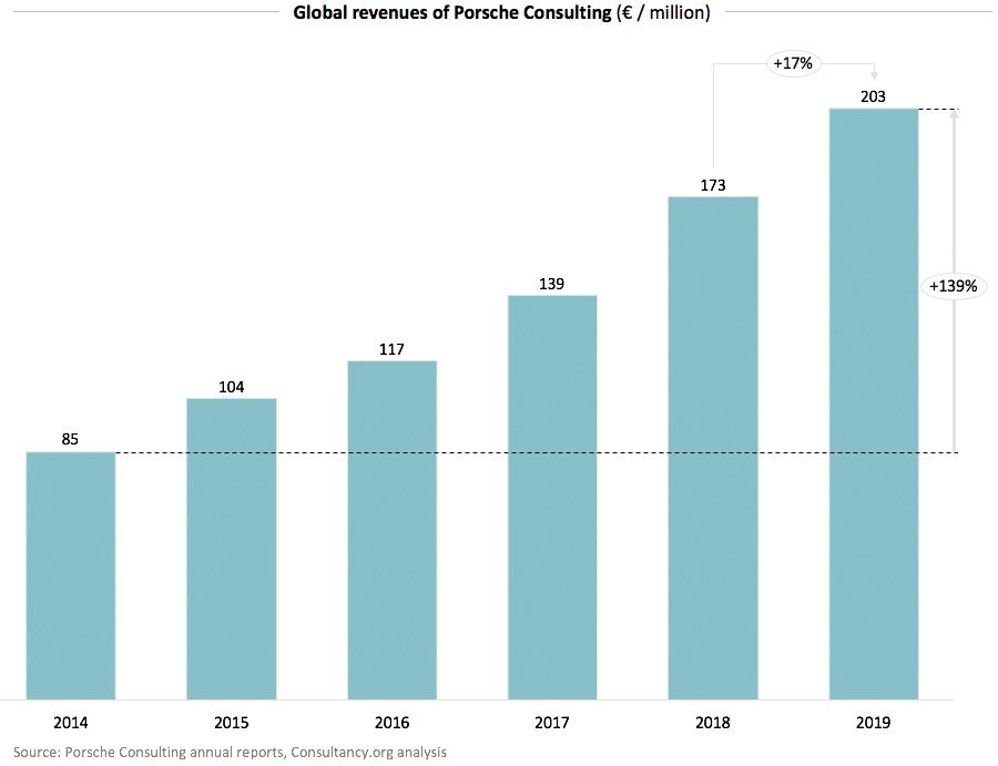 Global revenues of Porsche Consulting