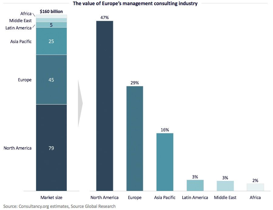 The value of Europe's management consulting industry