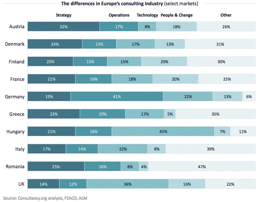 The differences in Europe's consulting industry