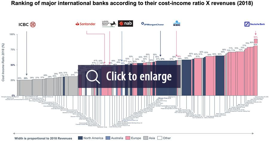 Ranking of major international banks according to their cost-income ration X revenues