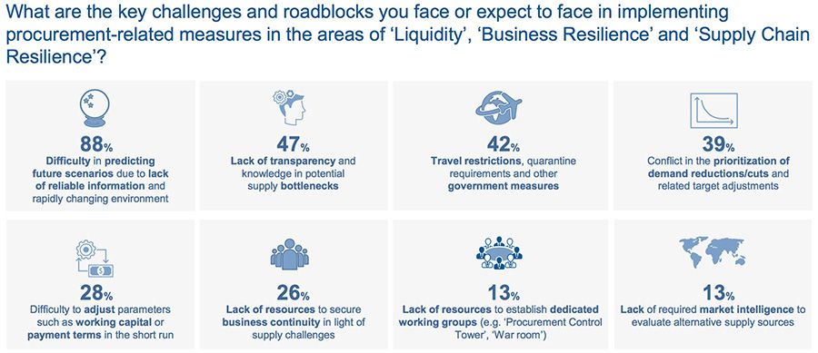 What are the key challenges and roadblocks