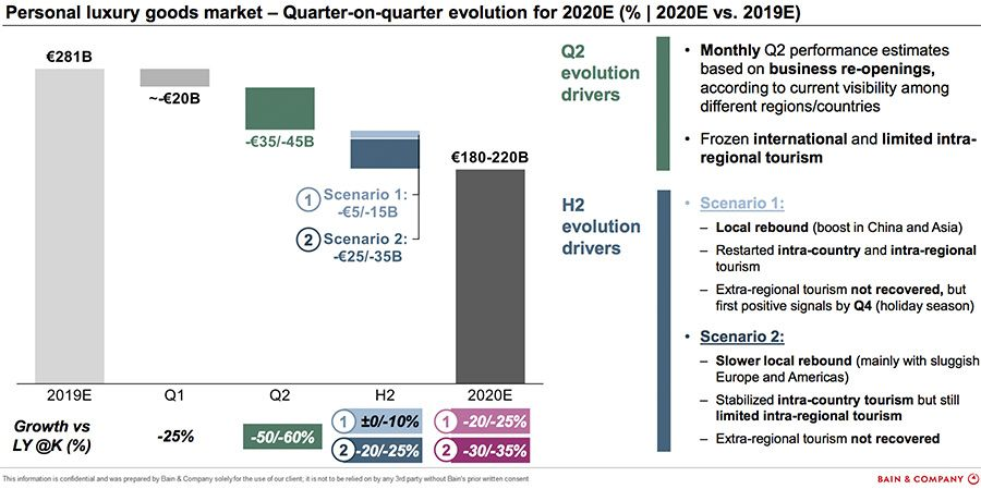 Personal luxury goods market - Quarter-on-quarter evolution for 2020E