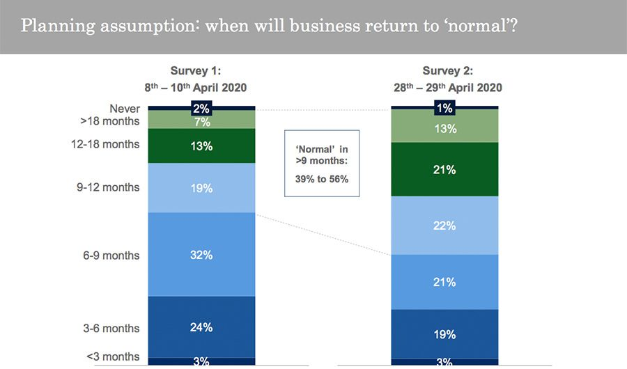 Planning assumption: when will business return to 'normal'?