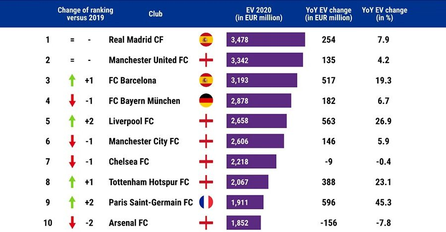 Richest football clubs in Europe