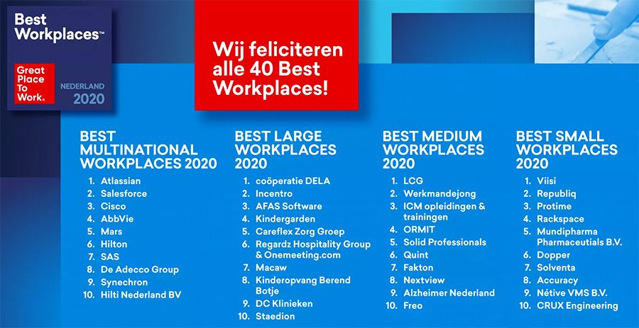 The 40 Best Companies To Work For In The Netherlands