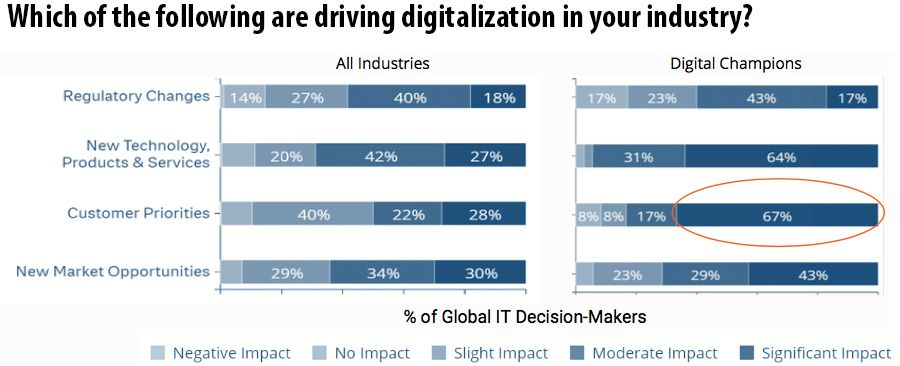 Drivers of digitalisation