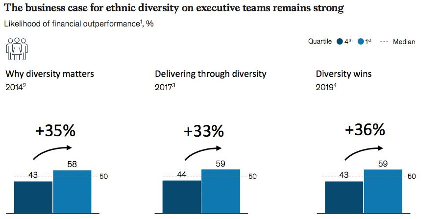 The business case for ethnic diversity on executive teams remains strong