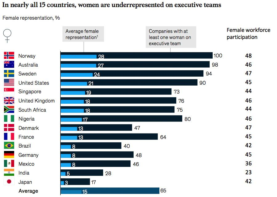 In nearly all 15 countries, women are underrepresented on executive teams