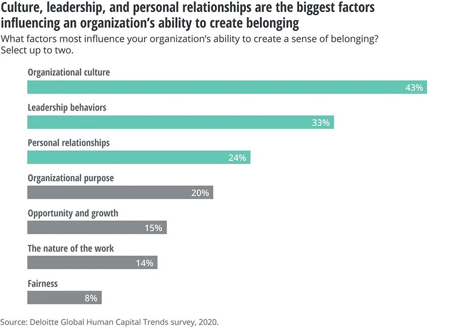 Culture, leadership, and personal relationships are the biggest factors influencing an organizations ability to create belonging