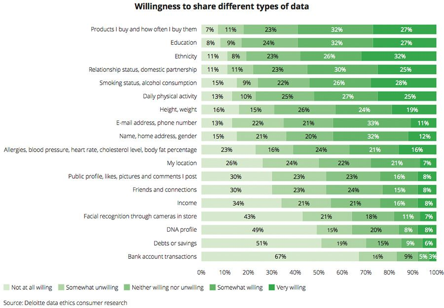Willingness to share different types of data