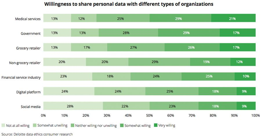 Willingness to share personal data with different types of organisations
